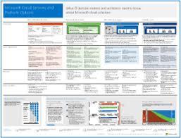Cloud Architecture Microsoft Cloud It Architecture Resources Enterprise Cloud