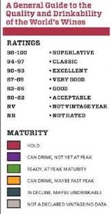 Vintage Chart 2012 Key Wine Vintages Infographic Wine