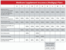 Medicare Supplement Plan Chart Tricare Supplement Comparison Chart 40 Medigap Plans