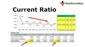 Current Ratio Formula Examples Calculate Current Ratio