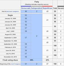 Senate Filibuster History Chart Did The Democrats Ever Really Have 60 Votes In The Senate