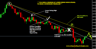 How To Draw Trend Line In Stock Chart How To Draw Trendlines In 3 Easy Steps