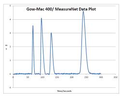 Gas Chromatograph Connectivity