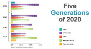 Five Generations In The Workplace Chart Edsi Talent Management Strategy 101