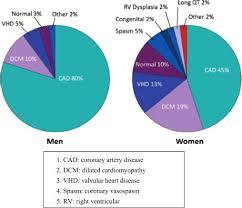 Structural Heart Disease In Cardiac Arrest Survivors Pie