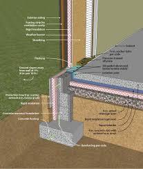 25 best ideas about wall insulation on insulating basement walls framing basement