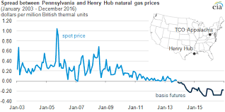 10 Year Chart Of Natural Gas Prices Markets Expect Marcellus Growth To Drive Appalachian Natural