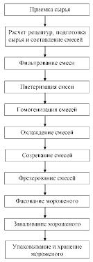 Курсовая Разработка карты процесса Дозирование составных  Курсовая Разработка карты процесса Дозирование составных компонентов мороженого