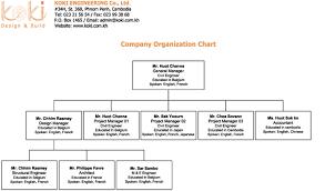 Organization Chart For Engineering Company Koki Engineering Organization Chart