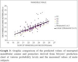 Moyers Probability Chart Mixed Dentition Analysis Applicability Of Two Non