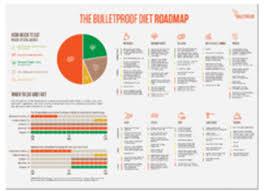 Bulletproof Food Chart Bulletproof Diet Roadmap Free Dietwalls