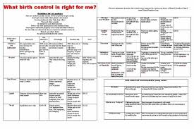 Contraception Comparison Chart Birth Control Pill Comparison Chart World Of Reference