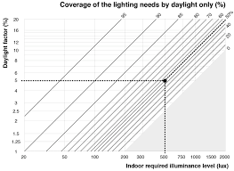 Slg Ase Chart Coverage Of The Lighting Needs By Natural