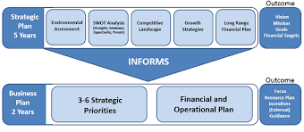 Strategic Planning Framework Strategic Planning And Execution Framework The Rendement Group