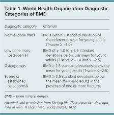 17 Accurate Bone Density Scale Chart