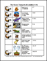 Chart Of Seven Seals Trumpets And Bowls 4 The 144 000 Revelation 6 10