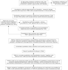 Flow Chart Of Qualitative Research Within Typical Trial