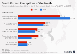 Chart South Korean Perceptions Of The North Statista