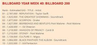Current Top 10 Of Billboard 200 Year End 2018 Albums Chart