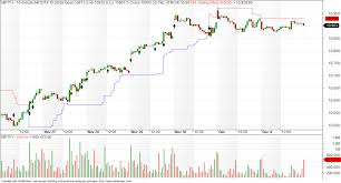 Banknifty Intraday Chart Vfmdirect In Banknifty Intraday Charts