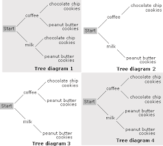 tree diagram worksheet   problems  amp  solutionshe can have milk or coffee followed by chocolate chips or peanut butter cookies  which tree diagram shows the different choices that sam has