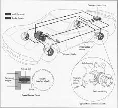 how antilock brake system is made making used parts regardless of manufacturer or the type of vehicle all antilock brake systems operate in a
