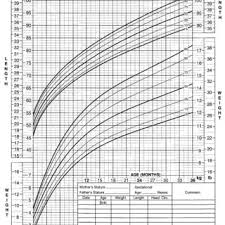 Cdc 2000 Growth Chart 2000 Cdc Growth Charts For The United States Length For Age
