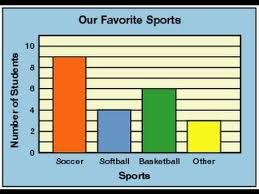 Bar Chart With Explanation What Is A Bar Graph