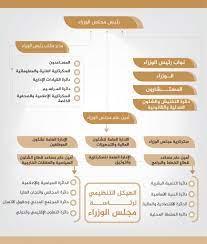 رئاسة مجلس الوزراء - الهيكل التنظيمي لمجلس الوزراء