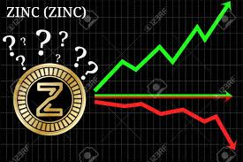 Possible Graphs Of Forecast Zinc Zinc Cryptocurrency Up