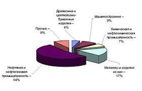 Экономика Роль минерально сырьевого комплекса в экономике России  Структура российского товарного экспорта в 2000 г %