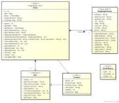 Domain Driven Design Example