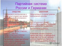 Презентация на тему Научно исследовательский реферат на тему  9 Партийная система России и Германии