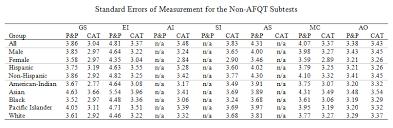 Asvab Test Score Precision
