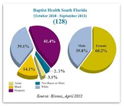 Building The Best Place Baptist Health South Florida