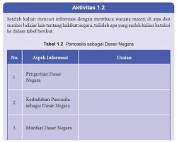Latihan soal ini terbagi dua bagian yakni soal pilihan ganda dan essay. Answer Task Jawaban Aktivitas 1 2 Hal 7 Pkn Kelas 8 K13 Answertask