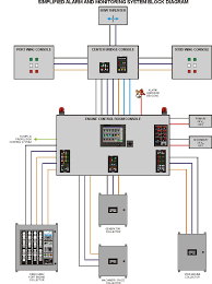 home fire alarm wiring diagram on home images free download Alarm Wiring Diagrams Home home fire alarm wiring diagram 1 alarm system wiring fire alarm systems security systems wiring diagrams home