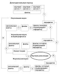Реферат Концепция научных революций Т Куна com Банк  Комментарий к схеме