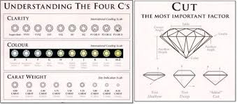 4 C S Diamond Chart The 4cs Of Diamonds That Cant Be Ignored