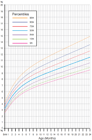 Weight Chart For Baby Girl Calculator Www