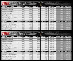 Dunlop Motorcycle Tire Size Chart Dunlop Motorcycle Tire Conversion Chart Disrespect1st Com