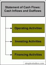Online Cash Flow Statement Calculator Introduction To Accounting Online Accounting Tutorial Questions