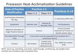 acclimate definition. heat acclimatization guide acclimate definition
