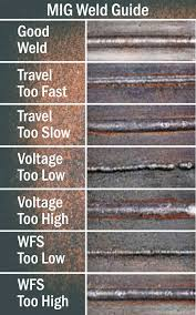 How To Set Up A Mig Welder Steps To Follow