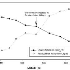 Nasuhas Mean Oxygen Saturation And Resting Heart Rate At