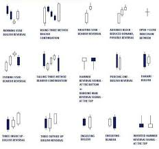 How To Read A Candlestick Bar Chart Quora Stock Market