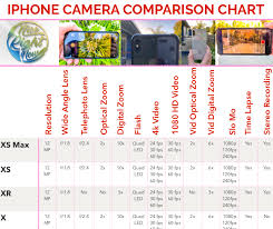 Difference Between Iphone Cameras Iphone Comparison Chart