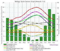 Malaga Climate Chart Malaga Costa Del Sol Climate Malaga Costa Del Sol