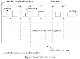 Engine Bearing Clearance Chart Engine Crankshaft Deflection Measurement
