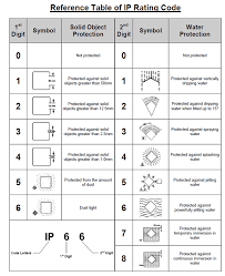 Enclosure Rating Ip Chart